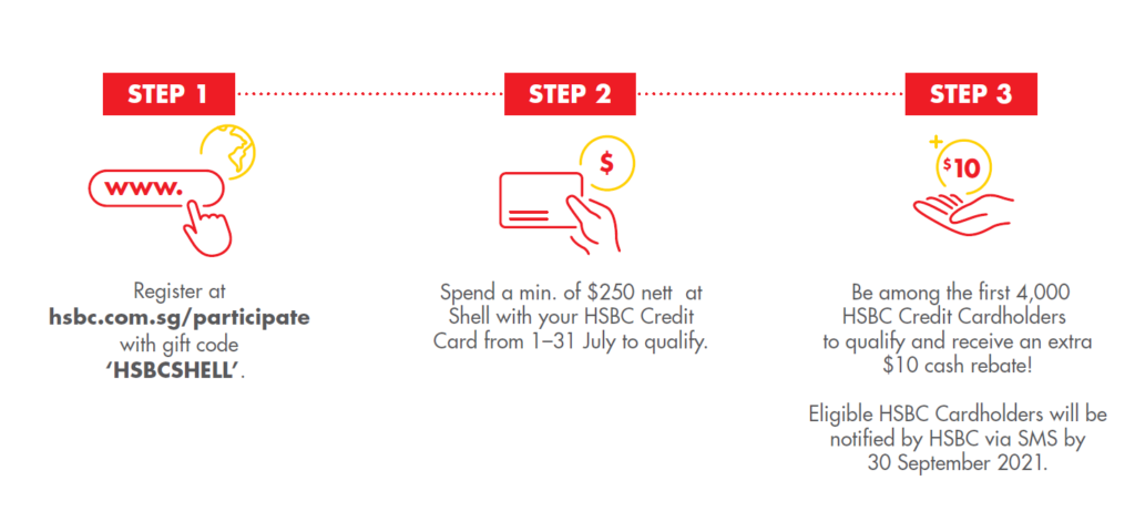GREATER SAVINGS AND EXCLUSIVE REBATES FOR HSBC CARDHOLDERS WITH SHELL | Why Not Deals 1